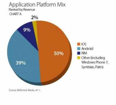Android продолжает добиваться рынок телефонов и его толика на теперешний на днях достигла 53%!!!